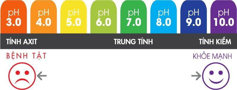 Độ pH vùng kín