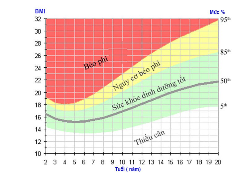 cach tinh BMI cho tre