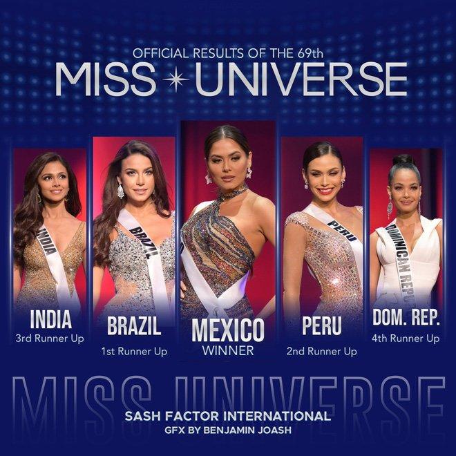 Loạt drama của Miss Universe 2020: kẻ chơi bẩn, người mượn đồ