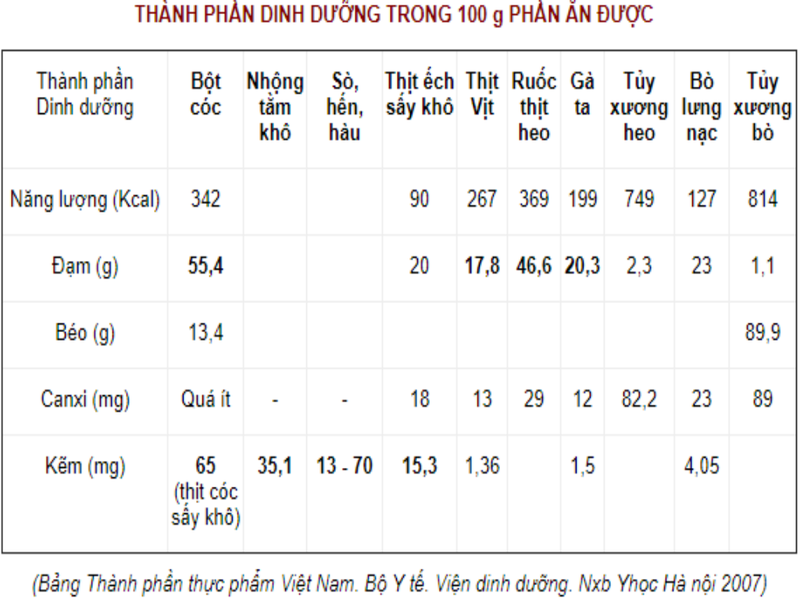 thit-coc-co-phai-tien-duoc-tri-coi-xuong-suy-dinh-duong-cua-tre-nho-1